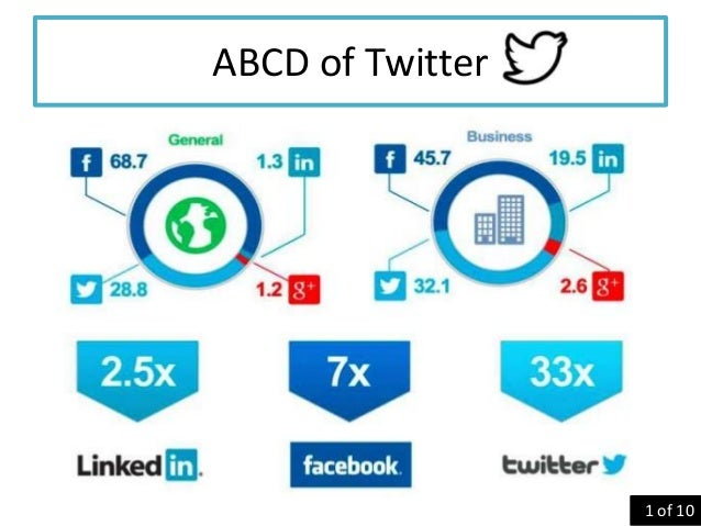 ABCD of Twitter • Top 3 Social Media tool  1 of 10