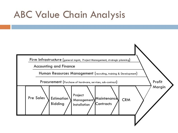 value chain analysis for virgin group Adding value through marketing- virgin group manifest that the analysis of an organisations strategicmanagement factors suggests that technologydevelopment is one of the supporting value-creating activities to customer value chainin order to shift customers from.