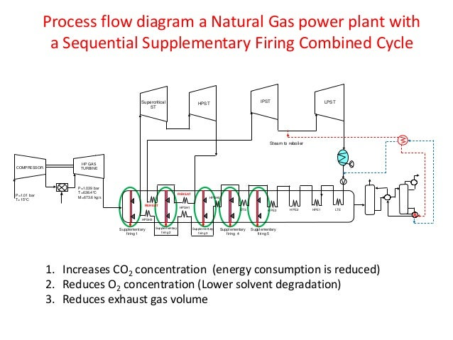 report on the process of natural Process as used in the terms process control and process industry, refers to the methods of changing or refining raw materials to create end products.
