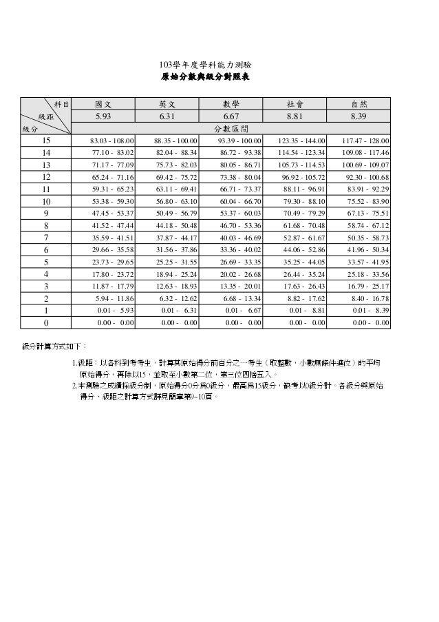 103學年度學科能力測驗 原始分數與級分對照表 國文 5.93  科目 級距  英文 6.31  級分  15 14 13 12 11 10 9 8 7 6 5 4 3 2 1 0  數學 6.67 分數區間  �