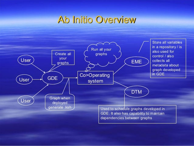 Ab Initio OverviewAb Initio Overview Co>Operating system EME DTM GDE User User User Create all your graphs Graph when depl...