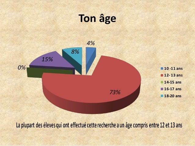 Ton âge 4% 73% 0% 15% 8% 10 -11 ans 12- 13 ans 14-15 ans 16-17 ans 18-20 ans