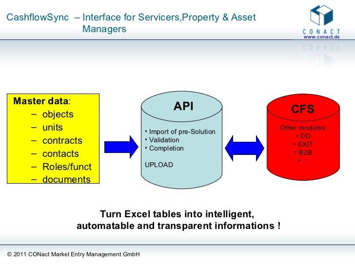 CashflowSync  – Interface for Servicers,Property & Asset    Managers <ul><li>Master data : </li></ul><ul><ul><li>objects <...