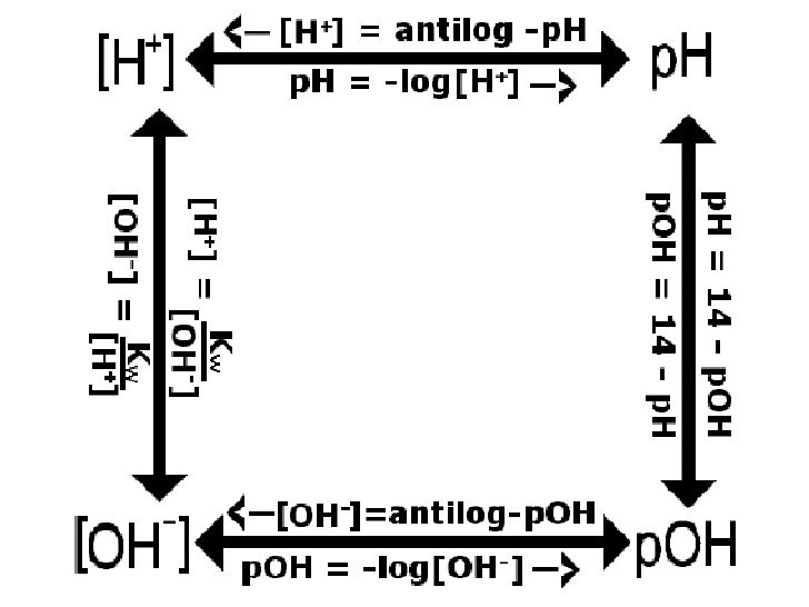 MacyAnderson'sBlog: Determining pH and pOH