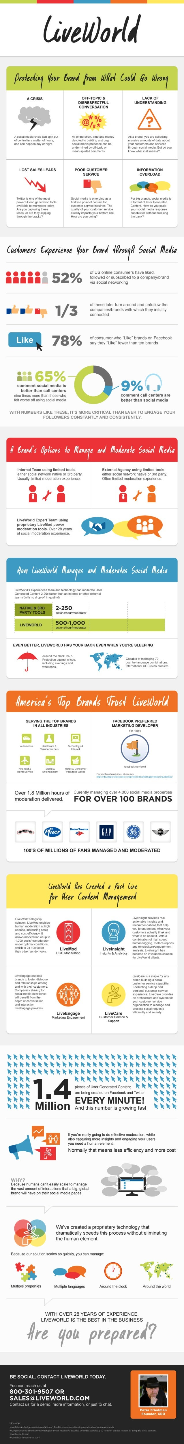 LiveWorld About-Us Infographic