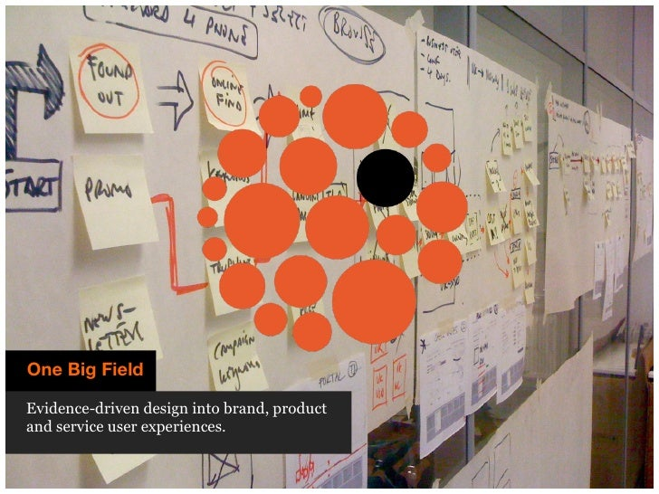 One Big Field What we offer Research & design [R&D] into brand, product and service experiences.