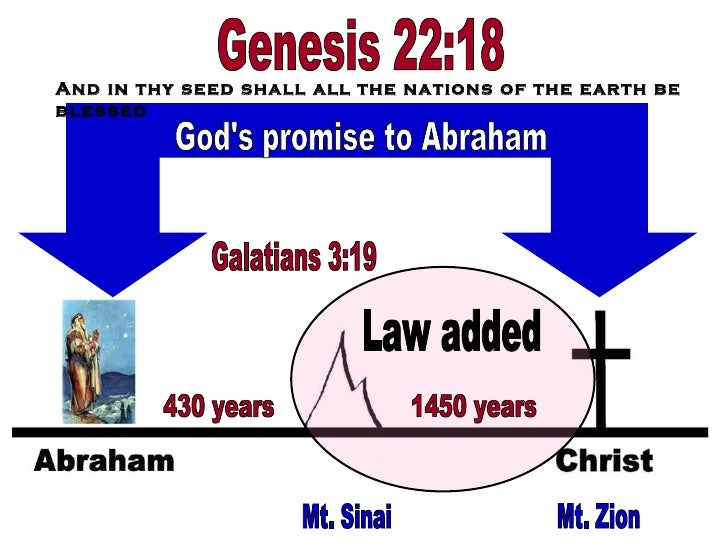 Years Promised by God 430 Years God's Promise to