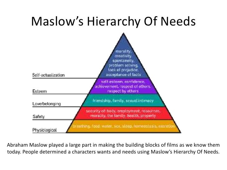maslow hierarchy of needs essay The study of maslow hierarchy of needs the study of maslow hierarchy of needs this essay study is about maslow's school of thought maslow's hierarchy of needs is often depicted as a pyramid consisting of five levels.