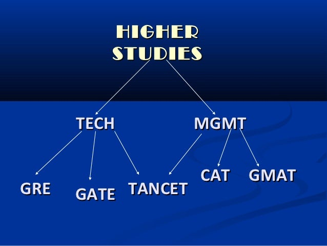 HIGHER         STUDIES      TECH          MGMT                    CAT GMATGRE   GATE TANCET