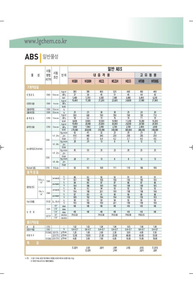 ABS HI100 HI100H HI121 HI121H HI153 HF380 HF380G 380 390 460 520 460 450 440 37 38 45 51 45 44 43 5,400 5,700 6,500 7,400 ...