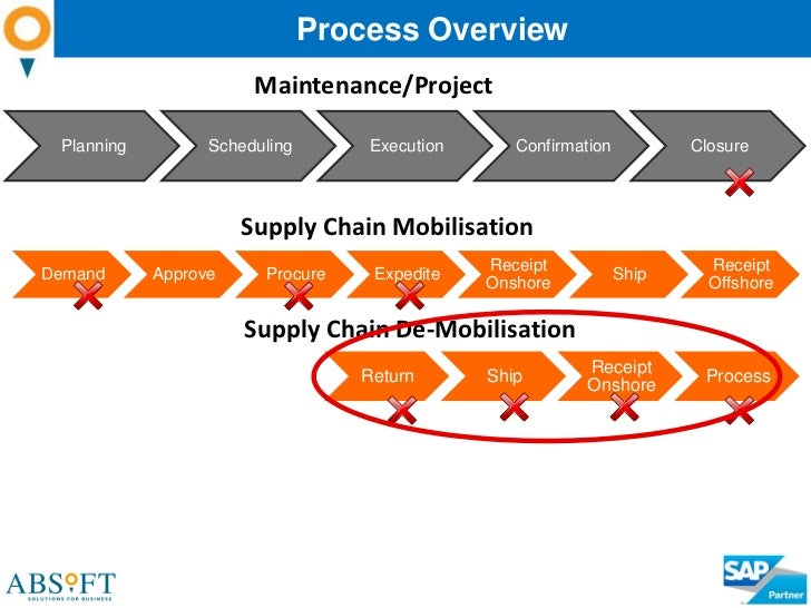 supply chain of viyellatexgroup