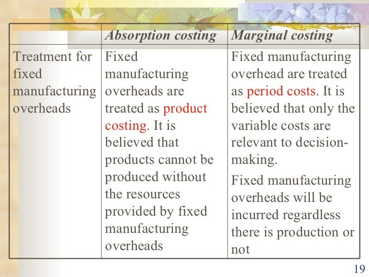 marginal and absorption cost To understand the meanings of marginal cost and marginal costing • to  distinguish between marginal costing and absorption costing • to ascertain  income.