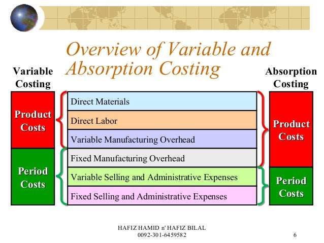 absorption costing and variable costing Presentation of cost data under marginal costing and absorption costing to absorption and marginal costing marginal costing, unit variable.