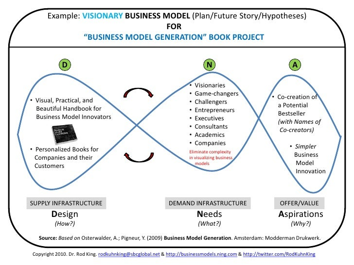 Desjardins business model innovations review