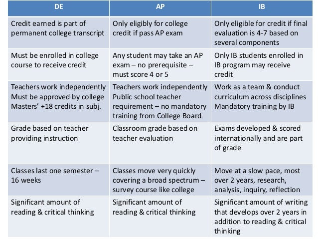 What is the difference between AP and IB?