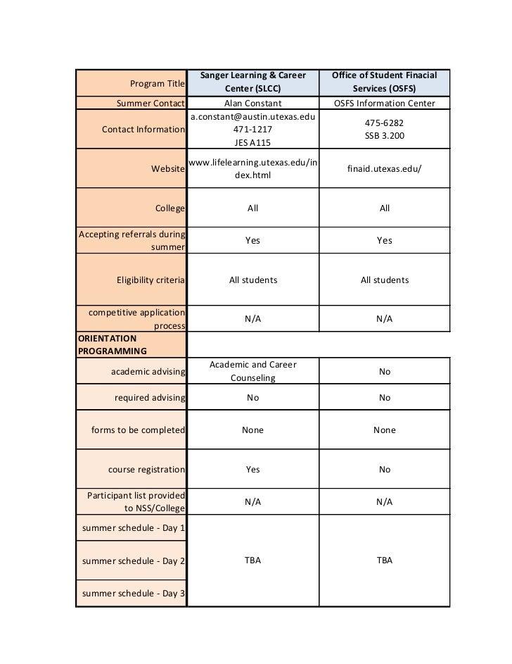 Academic Support Programs (Summer 2011)