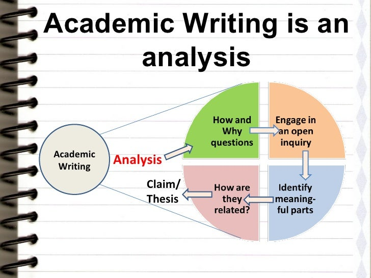 Academic Writing Thesis