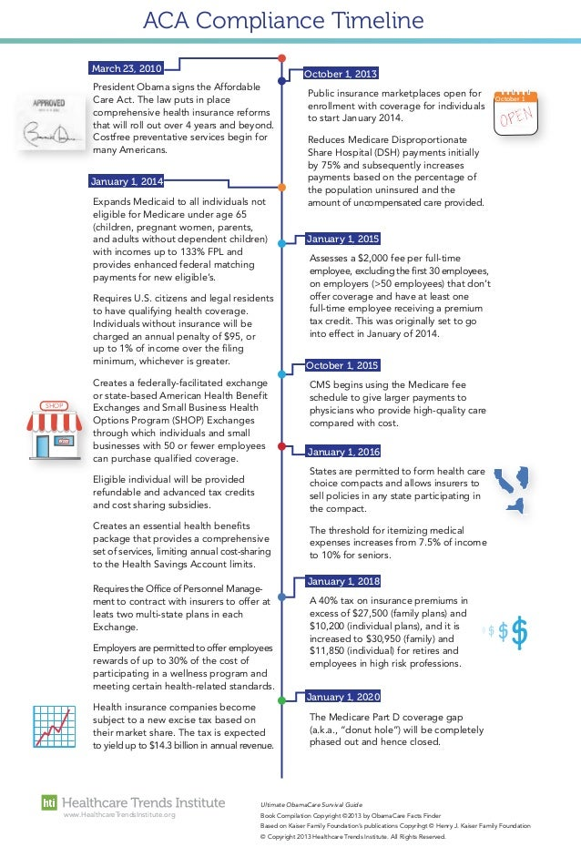 ACA Compliance Timeline March 23, 2010 October 1, 2013 President Obama signs the Affordable Care Act. The law puts in plac...