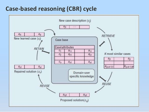 case based reasoning essay The central message of this thoughtful essay can be summarized by what i call 1 comment on the case for case-based reasoning connect with: you must be logged.