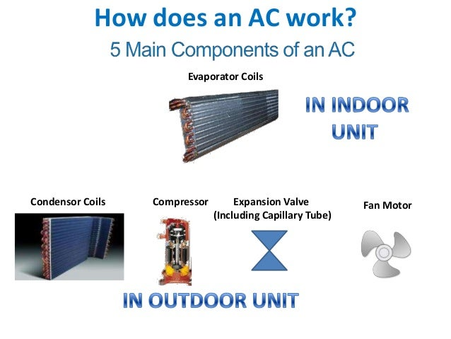 High Efficiency Air Conditioner Humidity Compare Lennox