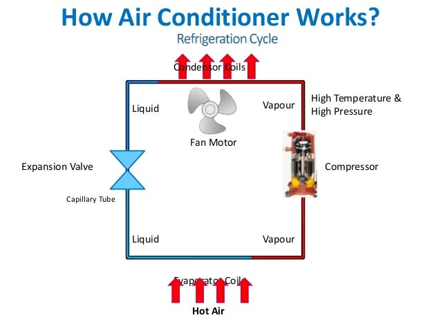 How Does Air Conditioning Work Diagram How Get Free