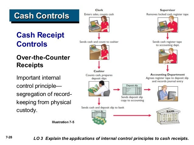 identify internal control weakness in cash receipts Internal control procedures for the  of cash receipts and deposits are  trusted with handling cash review the internal controls and policies in.