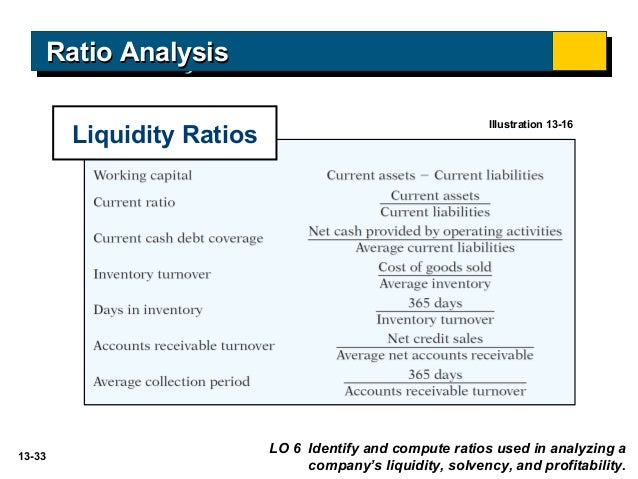 liquidity vs profitability Introduction to profitability, liquidity and turnover ratios cl xii ac by dr balbir singh - duration: 34:19 goyal bros prakashan - video lectures 1,945 views.