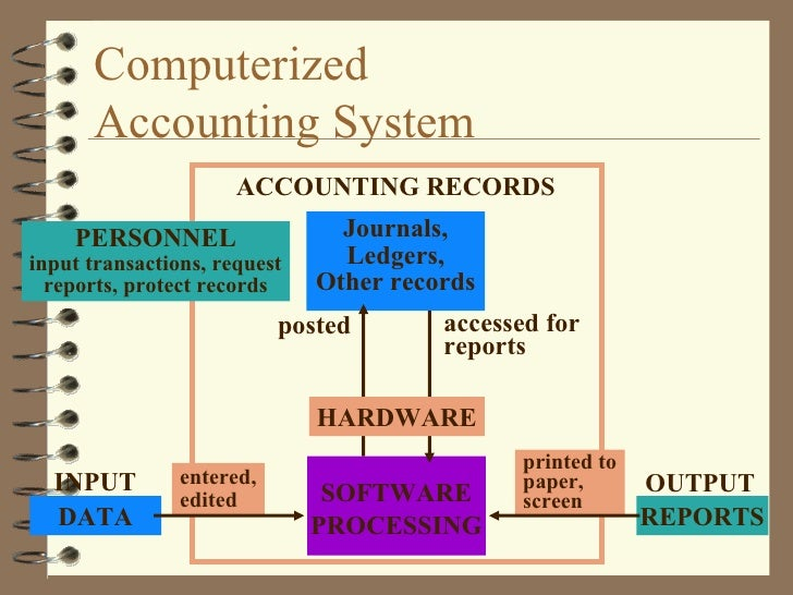 computerized accounting system essay Computerised accounting system - the following essay aims to analyse in depth a computerised accounting system and its aspects such as its history, what.