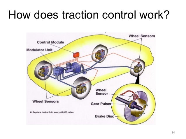 Adaptive Cruise Control Electronic Brake Force Distribution Traction