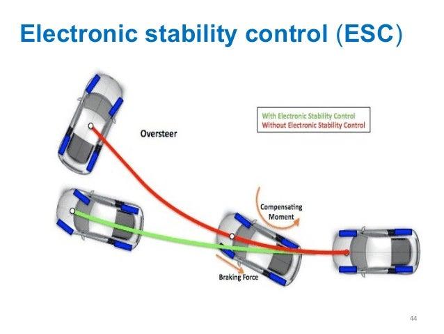 Adaptive Cruise Control Electronic Brake Force