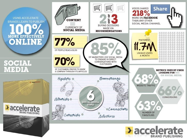 Accelerate Brand Publishing Social Media Infographic