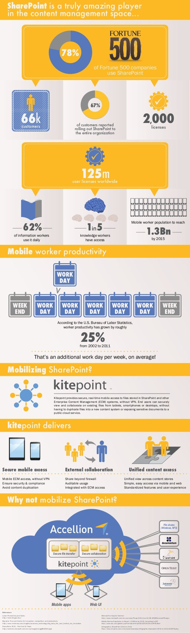 Accellion infographic-kitepoint