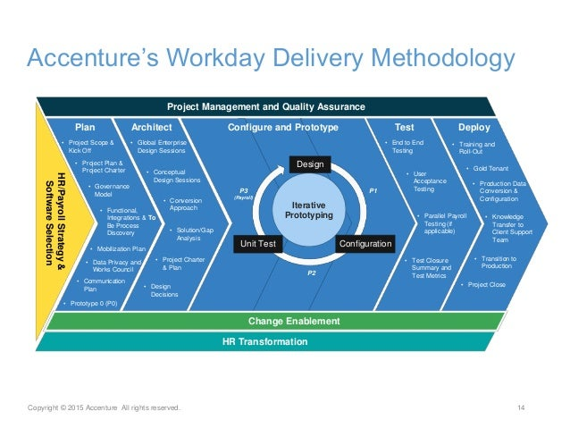 Accenture And Workday Look To The Cloud For Your Global