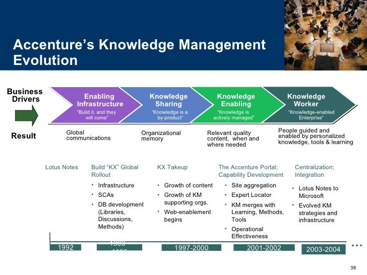 knowledge management frame work Knowledge solutions march 2010   80 managing for results requires a coherent framework for strategic planning, management, and communications based on.