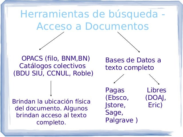Herramientas de búsqueda - Acceso a Documentos OPACS (filo, BNM,BN) Catálogos colectivos (BDU SIU, CCNUL, Roble) Brindan l...