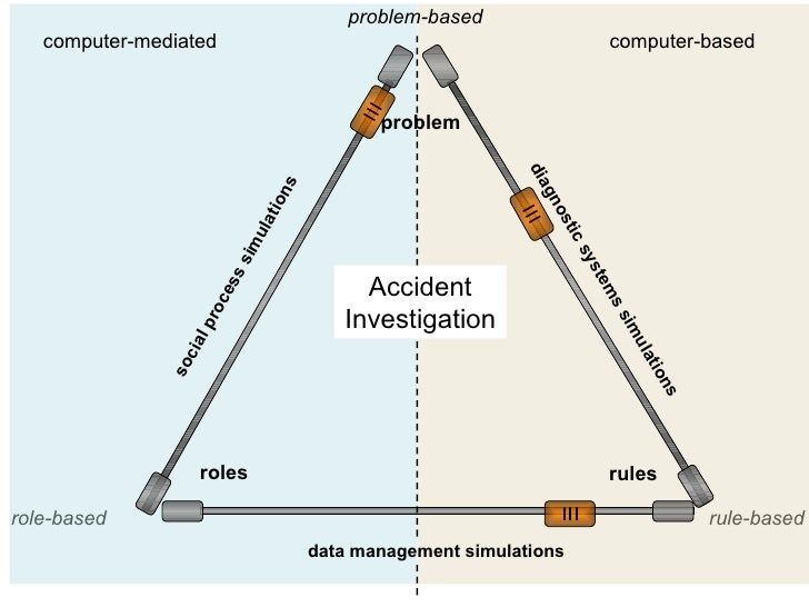 Accident Investigation sliders