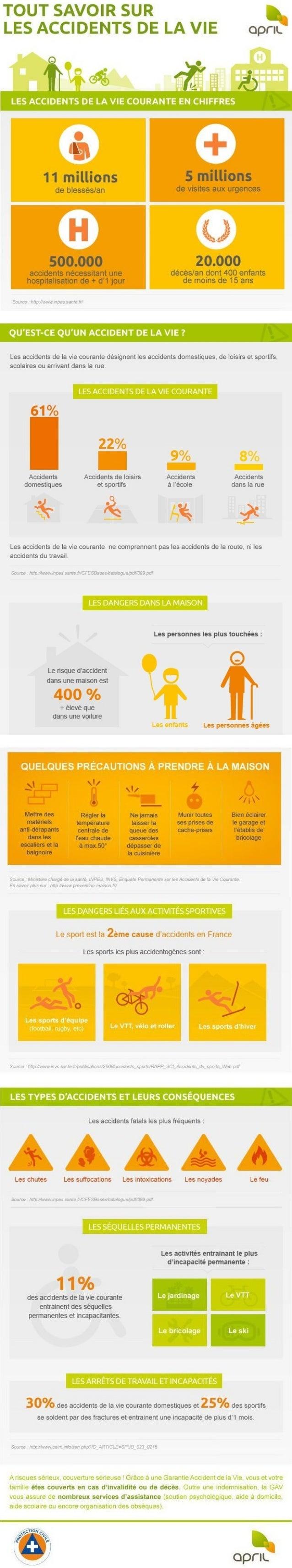 TOUT SAVOIR SUR 5 LES ACCIDENTS DE LA VIE oprIL'  LES ACCIDENTS DE LA VIE COURANTE EN CHIFFRES     11 millions S millions ...