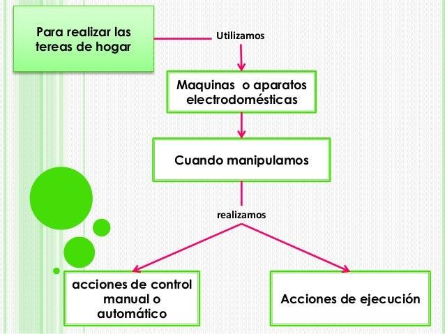 UtilizamosPara realizar las tereas de hogar Maquinas o aparatos electrodomésticas Cuando manipulamos realizamos acciones d...
