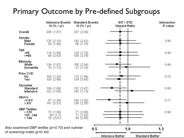 Effect of Intensive Blood Pressure Lowering on Kidney ...