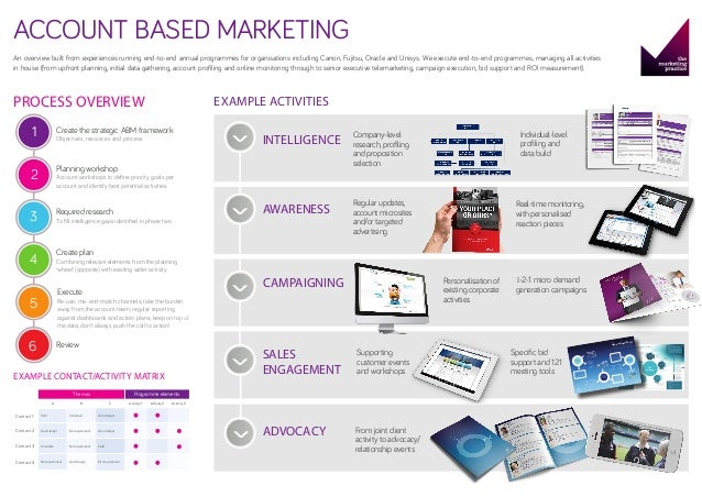 ACCOUNT BASED MARKETING An overview built from experiences running end-to-end annual programmes for organisations includin...