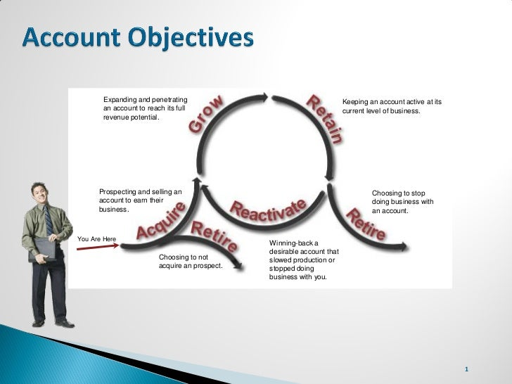 Expanding and penetrating                                         Keeping an account active at its       an account to rea...