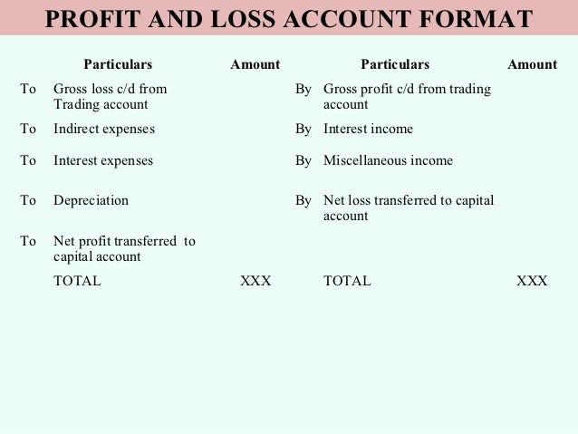 Trading profit and loss definition