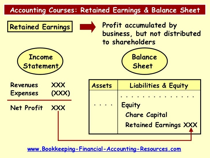 Bookkeeping college classes subjects