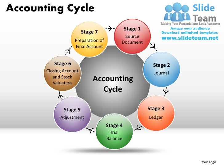 Accounting Cycle Steps Flow Chart Example