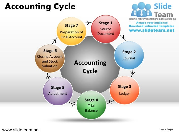 Accounting Cycle                                                         Stage 1                                 Stage 7  ...