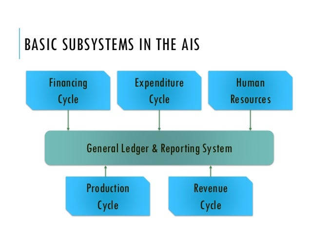 computerising accounting information systems ais and This essay describes the accounting information system (ais) and especially discusses the issues about it's security, privacy and other issues the researcher.
