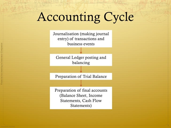 recording of transaction and preparation of trial balance pdf