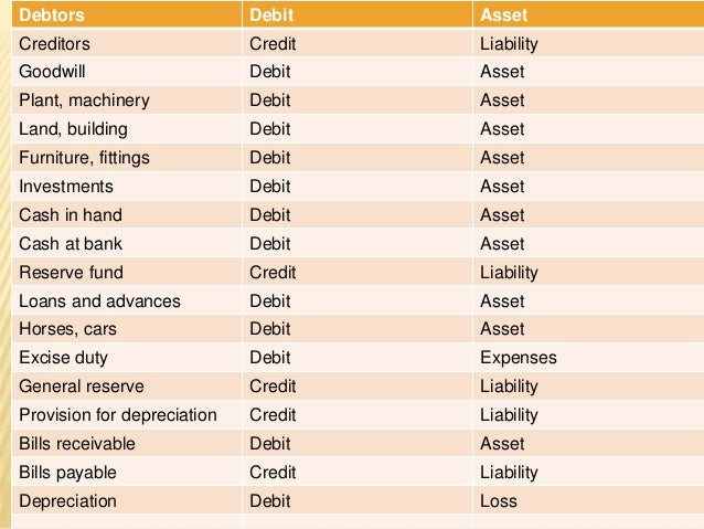 What are the different types of Trade Creditors in business?
