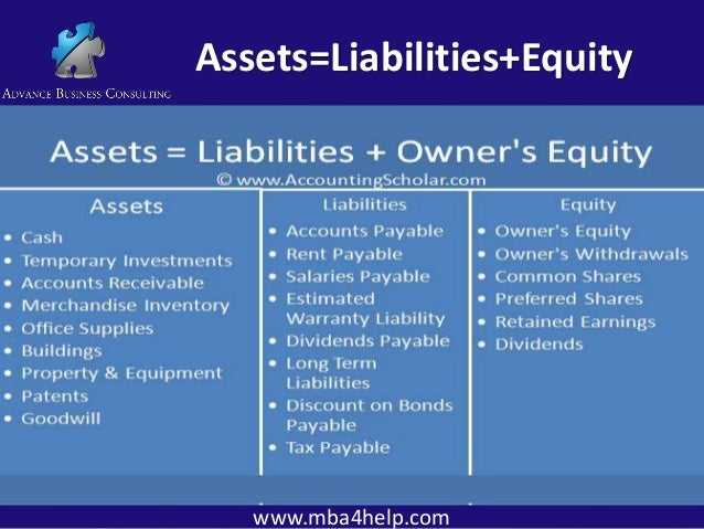 assets liability owners equity and the The accounting equation the accounting equation:assets = liabilities + owners' equity is an essential notion in financial accounting the equation derives from assets.