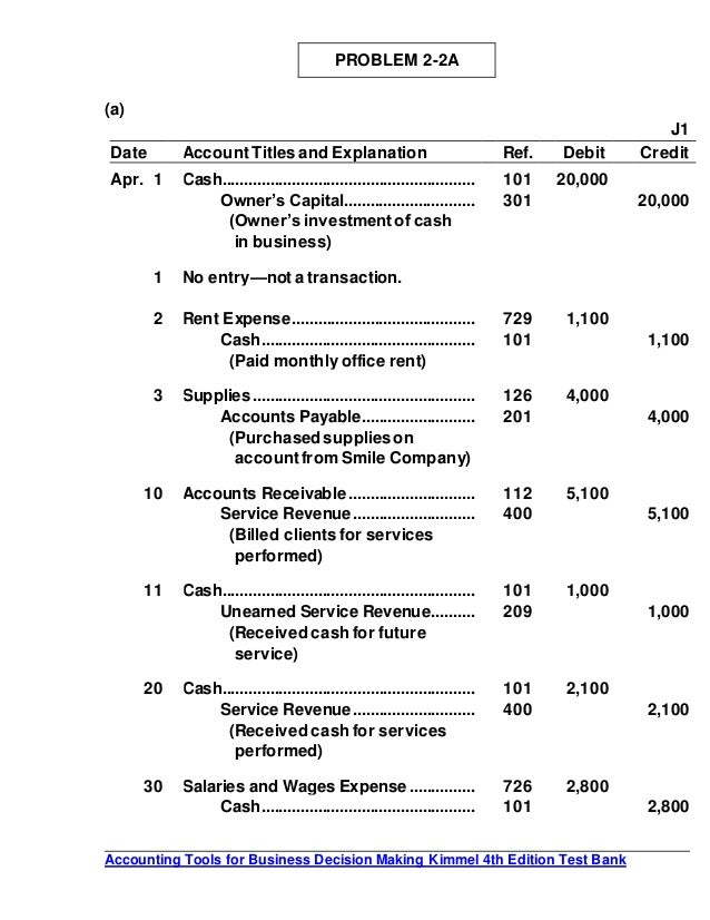 wileyplus accounting p1 1a Checklist of key figures for exercises and problems in p1-3a net income $3,300 p2-1a total assets $11,513,608.